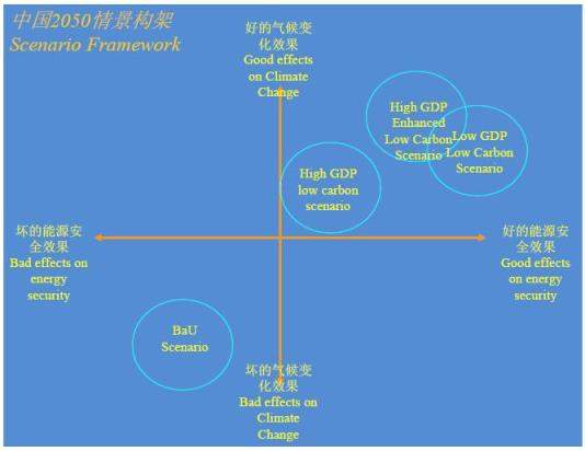 China's Pathway Towards a Low Carbon Economy